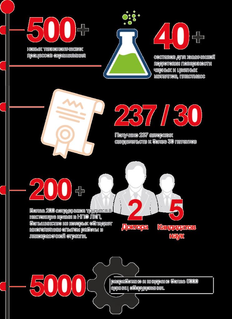 Компания НПО Лакокраспокрытие в цифрах